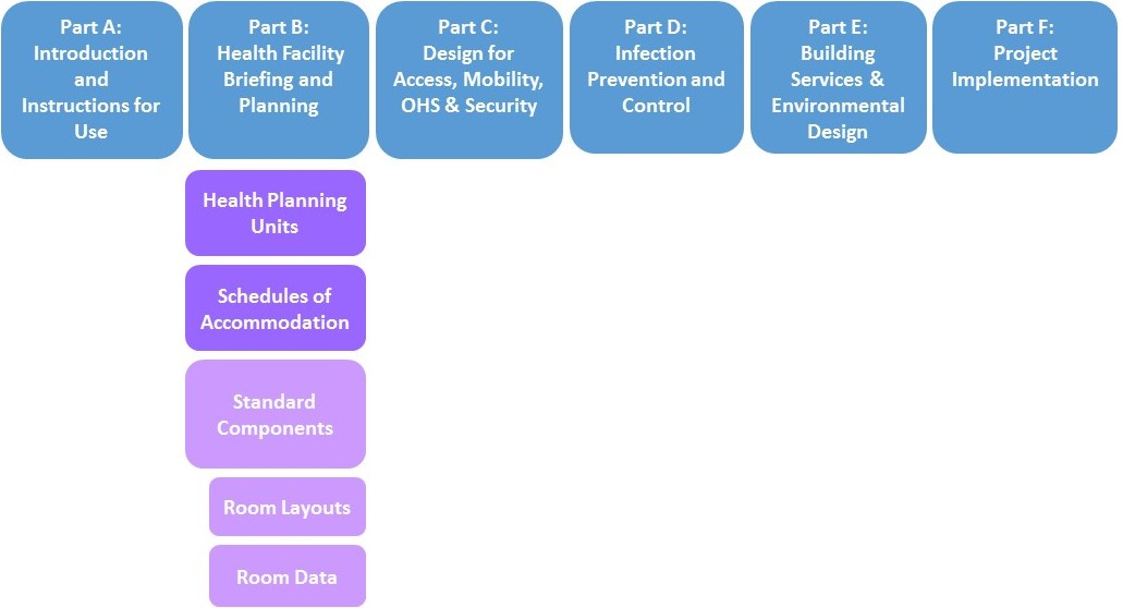 Full Guidelines Structure